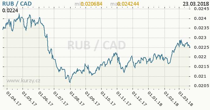 Vývoj kurzu RUB/CAD - graf