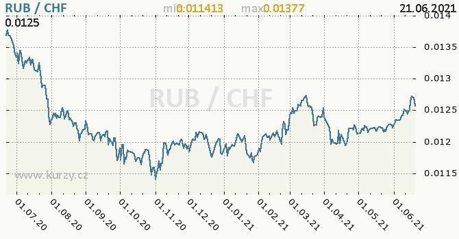 Vývoj kurzu RUB/CHF - graf