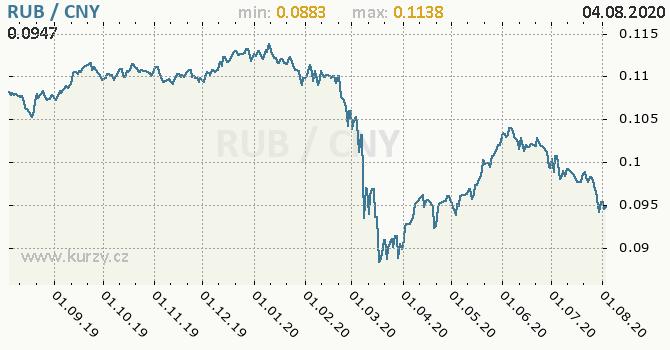 Vývoj kurzu RUB/CNY - graf