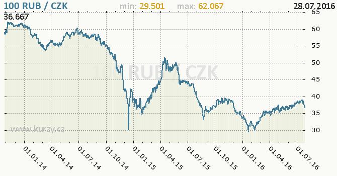 Rub czk kurzy men online forex graf