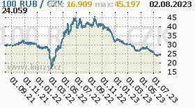 Russian Rouble, graf kurzu Rouble, RUB/CZK
