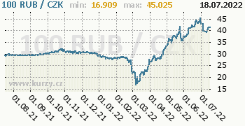 Ruský rubl graf RUB / CZK denní hodnoty, 1 rok, formát 350 x 180 (px) PNG