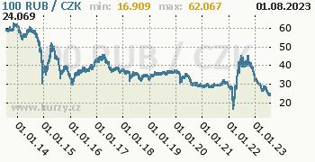 Ruský rubl graf RUB / CZK denní hodnoty, 10 let, formát 350 x 180 (px) PNG