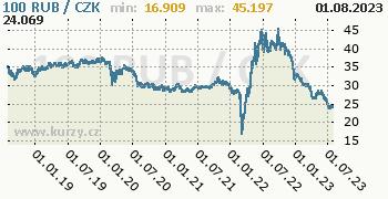 Ruský rubl graf RUB / CZK denní hodnoty, 5 let, formát 350 x 180 (px) PNG