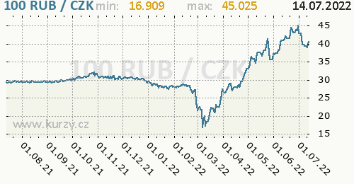Ruský rubl graf RUB / CZK denní hodnoty, 1 rok, formát 500 x 260 (px) PNG