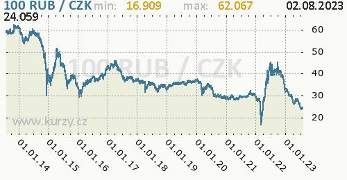 Ruský rubl graf RUB / CZK denní hodnoty, 10 let, formát 500 x 260 (px) PNG