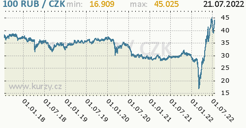 Ruský rubl graf RUB / CZK denní hodnoty, 5 let, formát 500 x 260 (px) PNG