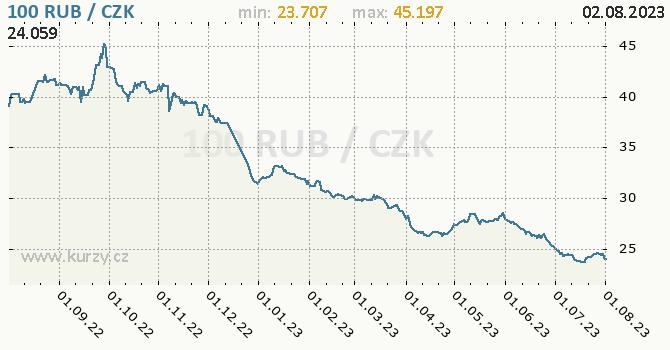 Ruský rubl graf RUB / CZK denní hodnoty, 1 rok, formát 670 x 350 (px) PNG