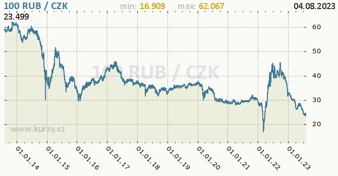 Ruský rubl graf RUB / CZK denní hodnoty, 10 let, formát 670 x 350 (px) PNG