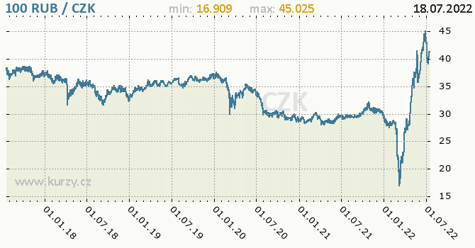 Ruský rubl graf RUB / CZK denní hodnoty, 5 let, formát 670 x 350 (px) PNG