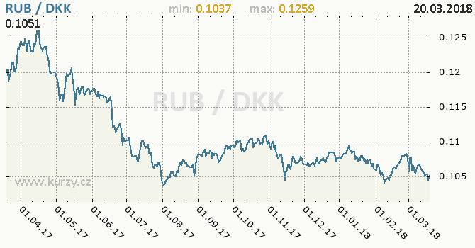 Vývoj kurzu RUB/DKK - graf