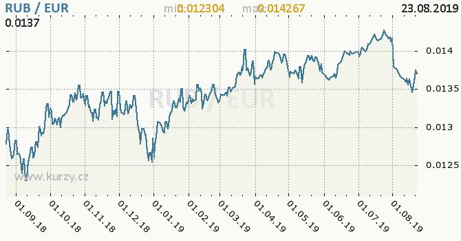 Vývoj kurzu RUB/EUR - graf