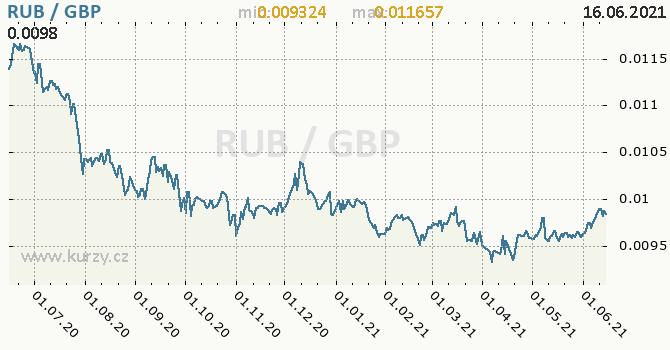 Vývoj kurzu RUB/GBP - graf