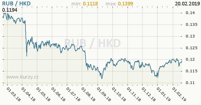 Vývoj kurzu RUB/HKD - graf