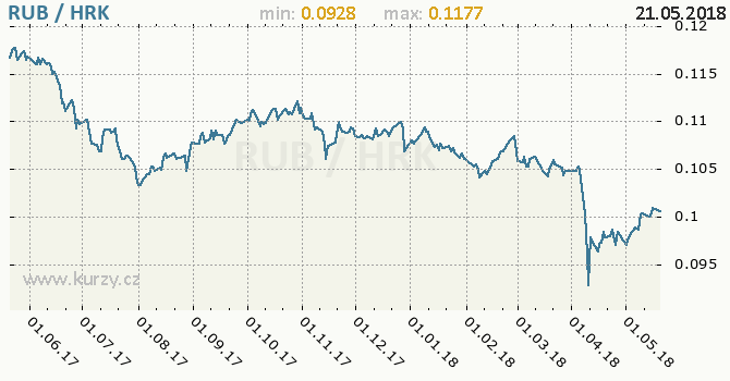 Vývoj kurzu RUB/HRK - graf