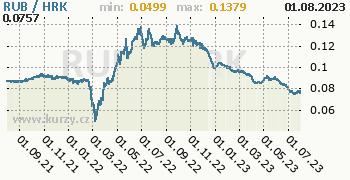 Graf RUB / HRK denní hodnoty, 2 roky, formát 350 x 180 (px) PNG