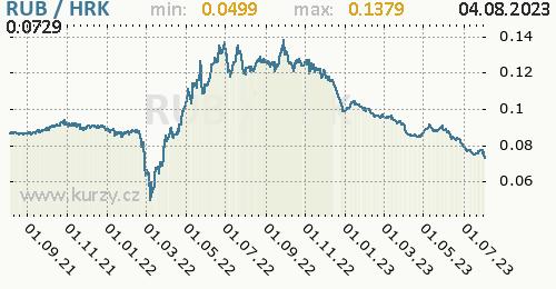 Graf RUB / HRK denní hodnoty, 2 roky, formát 500 x 260 (px) PNG