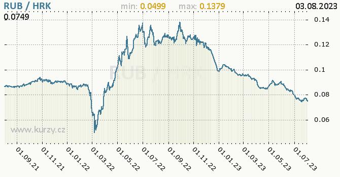 Graf RUB / HRK denní hodnoty, 2 roky, formát 670 x 350 (px) PNG