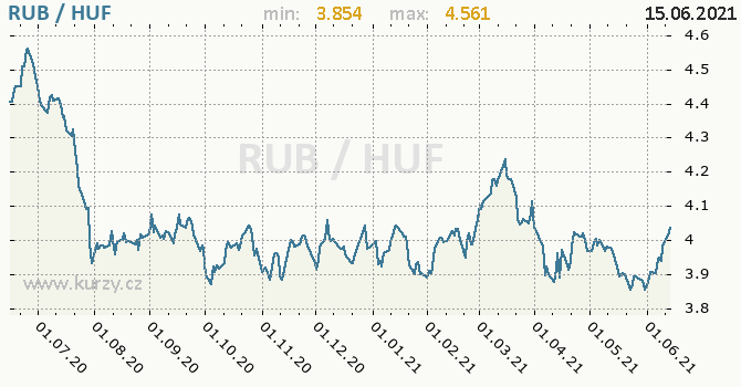 Vývoj kurzu RUB/HUF - graf