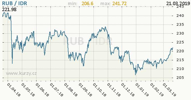 Vývoj kurzu RUB/IDR - graf