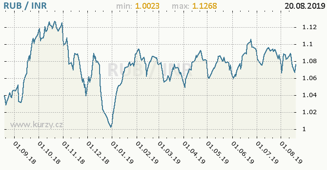 Vývoj kurzu RUB/INR - graf