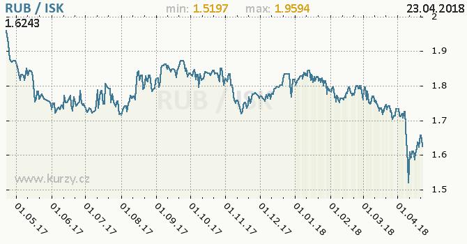 Vývoj kurzu RUB/ISK - graf