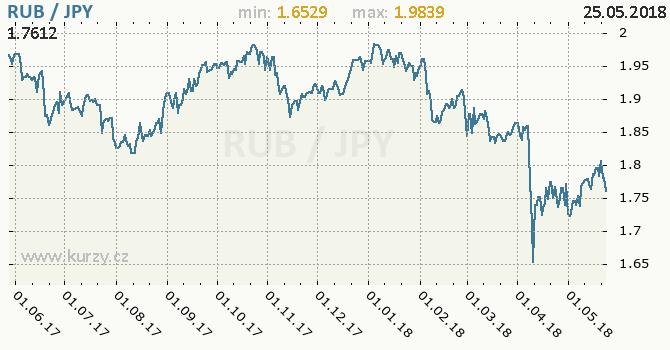 Vývoj kurzu RUB/JPY - graf