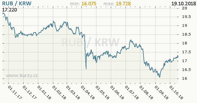 Vývoj kurzu RUB/KRW - graf