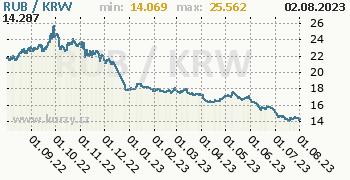 Graf RUB / KRW denní hodnoty, 1 rok, formát 350 x 180 (px) PNG