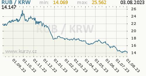 Graf RUB / KRW denní hodnoty, 1 rok, formát 500 x 260 (px) PNG