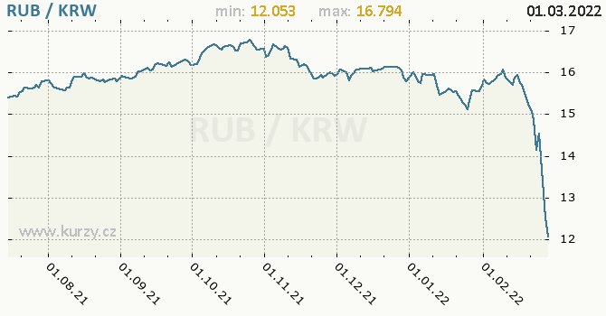 Graf RUB / KRW denní hodnoty, 1 rok, formát 670 x 350 (px) PNG