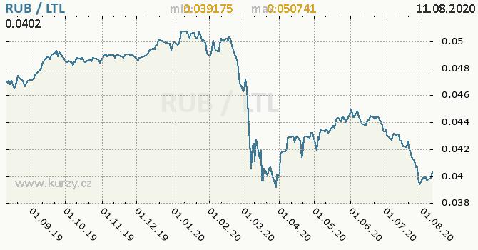 Vývoj kurzu RUB/LTL - graf