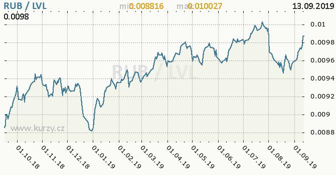 Vývoj kurzu RUB/LVL - graf
