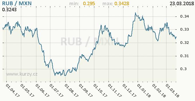 Vývoj kurzu RUB/MXN - graf