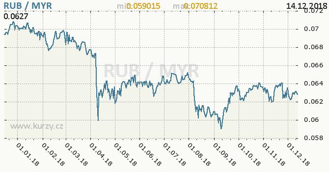 Vývoj kurzu RUB/MYR - graf