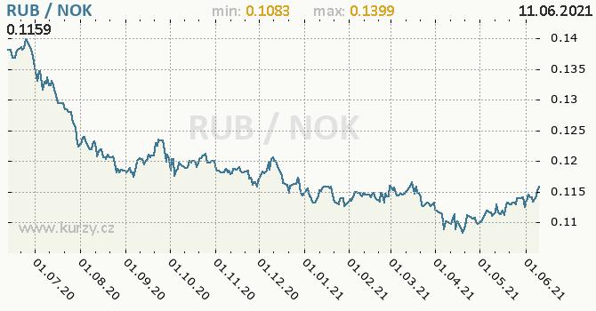 Vývoj kurzu RUB/NOK - graf