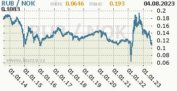 Graf RUB / NOK denní hodnoty, 10 let, formát 350 x 180 (px) PNG