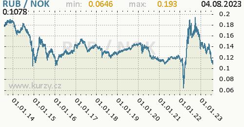 Graf RUB / NOK denní hodnoty, 10 let, formát 500 x 260 (px) PNG