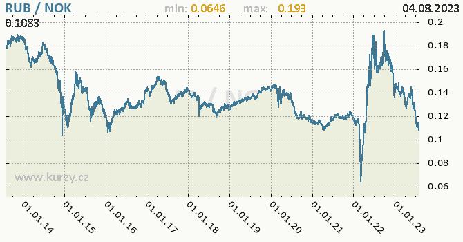 Graf RUB / NOK denní hodnoty, 10 let, formát 670 x 350 (px) PNG