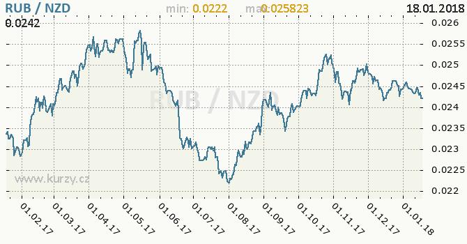 Graf novozélandský dolar a ruský rubl