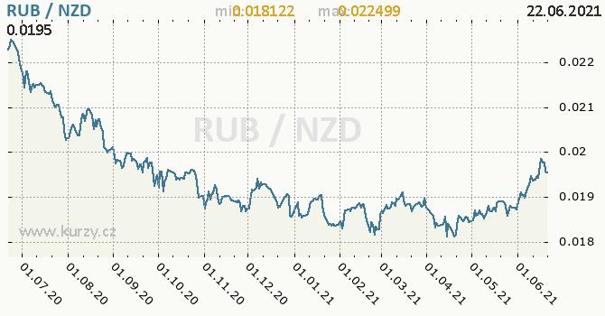 Vývoj kurzu RUB/NZD - graf