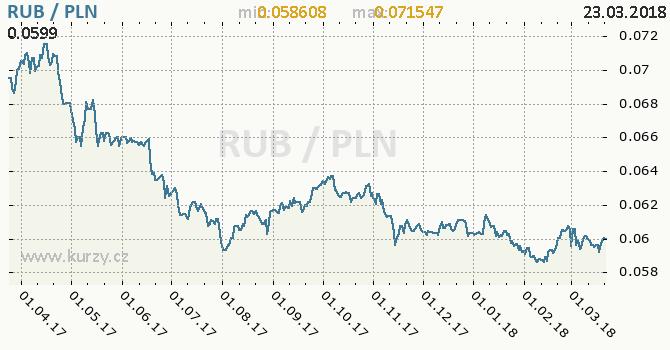 Vývoj kurzu RUB/PLN - graf