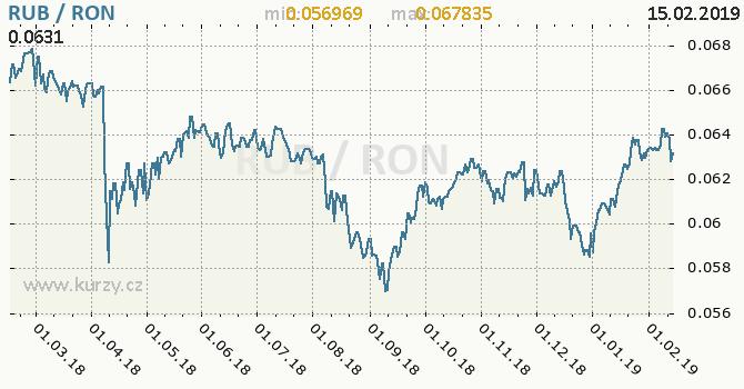 Vývoj kurzu RUB/RON - graf