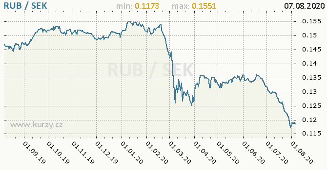 Vývoj kurzu RUB/SEK - graf