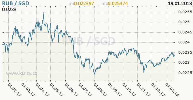 Graf singapurský dolar a ruský rubl