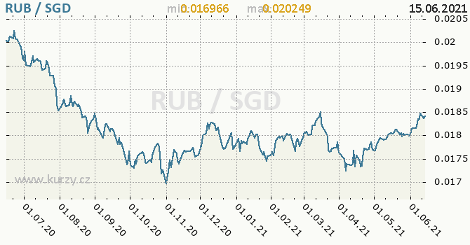 Vývoj kurzu RUB/SGD - graf