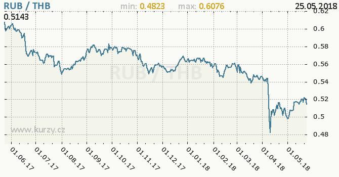 Vývoj kurzu RUB/THB - graf