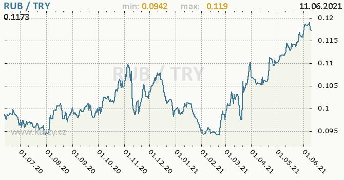 Vývoj kurzu RUB/TRY - graf