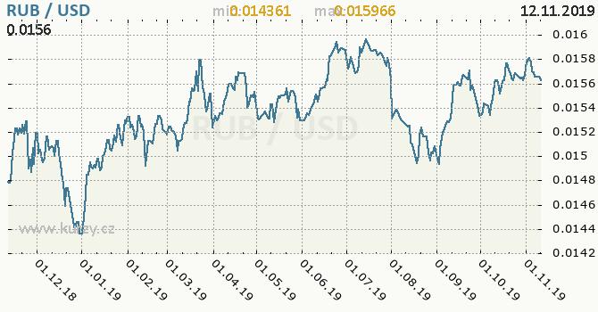 Vývoj kurzu RUB/USD - graf