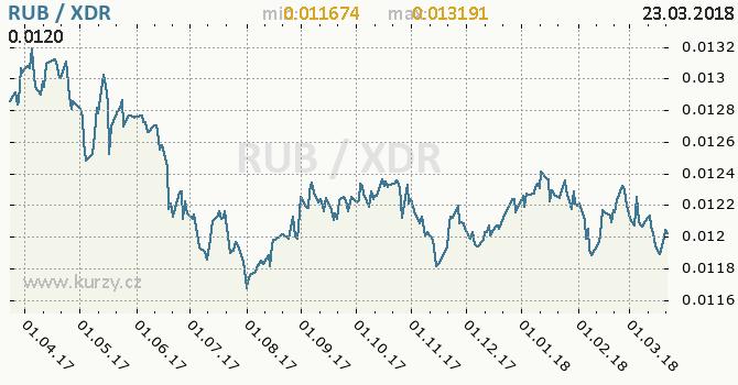 Vývoj kurzu RUB/XDR - graf